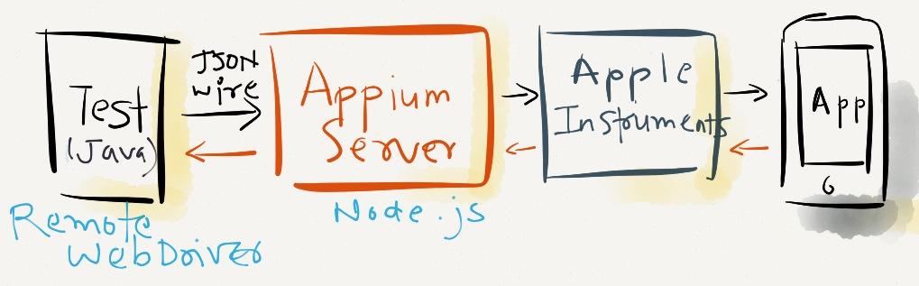 iOS Automation with Appium & Selenium – TestO'Matic