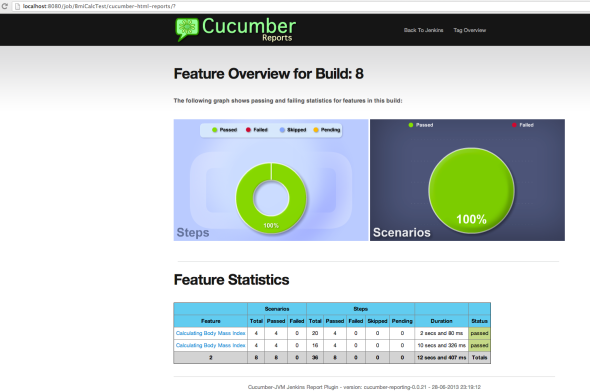 Cucumber Report